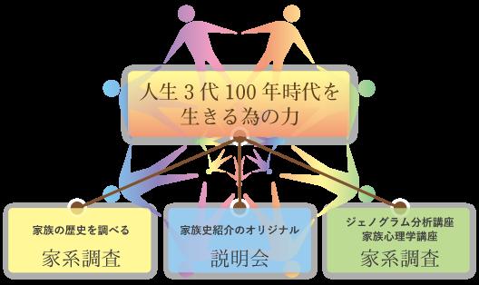 人生3代100年時代を生きるための力
